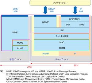 図1WAVEの構成と標準規格(提供:ルネサス エレクトロニクス)