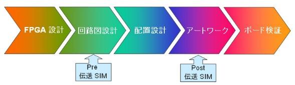 図4:基本的なボード設計フローと伝送シミュレーションを行う工程