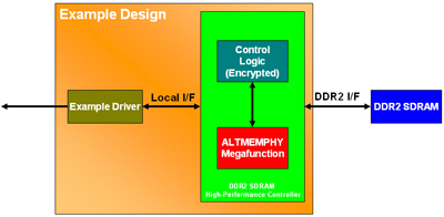 図2:IP ToolBench に必要事項を入力し、その入力作業が終了すると、DDR2 SDRAM コントローラのデザインが自動的に生成される
