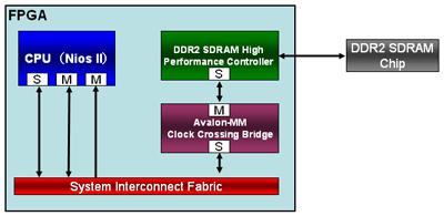 図3:DDR2 SDRAM インタフェースを備えたSoCの開発も可能となる
