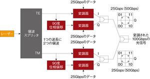 図2 変調処理の概要