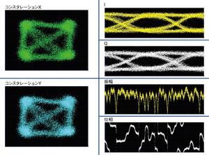 図3 信号空間ダイアグラムの例(提供:EXFO社)