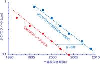 図2 CMOSロジックプロセスとBCDプロセスのロードマップ