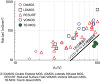 図3 各種DMOSプロセスの改良によって進んでいる面積当たりのRds(on)の減少傾向