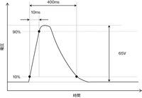 図6 ロードダンプの波形の例