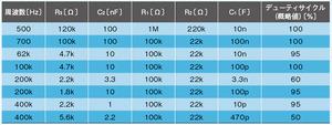 表1 定数設定の例