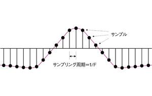 図1 ダウンコンバージョンの対象とする信号