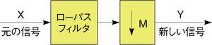 図3 間引き用のローパスフィルタ