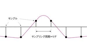 図4 アップコンバージョンの対象とする信号