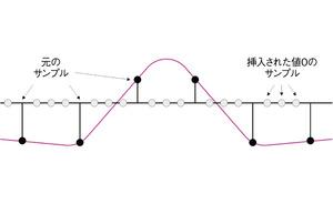 図5 サンプルの補間