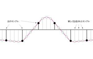 図6 フィルタによる処理