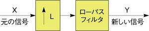 図7 補間用のローパスフィルタ