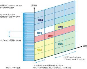 図1 OFDMAの概念図