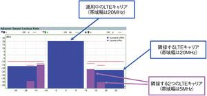 図3 LTE信号のACLR測定