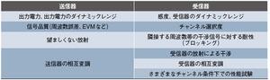 表1送信器と受信器の測定項目
