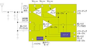 図3 TI社の「CC1190」の機能ブロック図