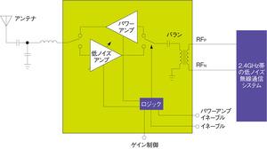 図4 TI社の「CC2590/CC2591」の機能ブロック図