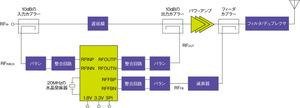 図5 ScinteraNetworks社の「SC1887」の機能ブロック図