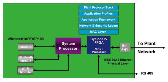 図1:ワイヤレスネットワークマネージャ / ゲートウェイシステムのブロック図