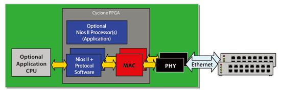 図2:汎用FPGAベースの2チャネル産業用イーサネットシステム の例