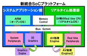 図1 「新統合SoCプラットフォーム」の構造