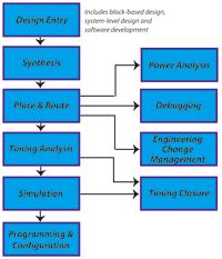 図1:Quartus IIソフトウエアによる設計フロー
