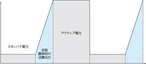 図1 状態遷移時に生じる電力消費