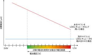 図2 LDOレギュレータの効果