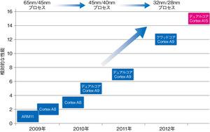 図1 「Cortex-A15MPCore」とARM社の既存プロセッサコアとの性能比較