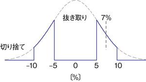 図1 抵抗値の分布