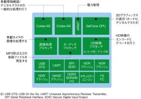 図1新型Tegraの機能ブロック図