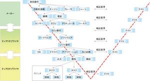 図1 自動車開発のV字プロセスにおける要素(提供:NEC)