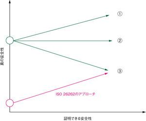 図2 ISO26262への準拠による安全性への効果(名古屋大学大学院高田広章氏の資料を基に作成)