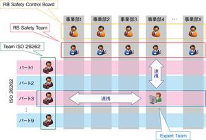 図3 ISO26262に対応するための開発体制(提供:ボッシュ)