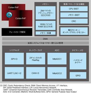 図4 「TMS570シリーズ」の機能ブロック図(TI社の資料を基に作成)