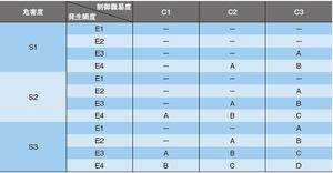 表1 ASILのレベル決定表