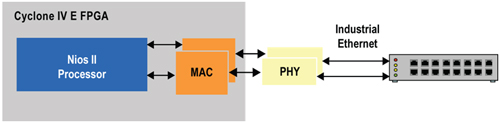 図1:産業用イーサネットへの柔軟な接続