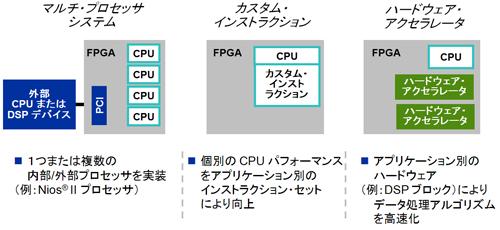図2:パフォーマンスを向上させるFPGA