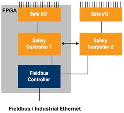 図3:TUV が認証した機能安全・データ・パッケージを用いると認証機関が短縮できる