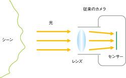 図1 従来のカメラ