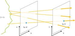 図3 ライトフィールド