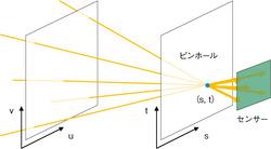 図4 ピンホールカメラの仕組み