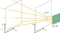 図5 レンズを備えるカメラの仕組み