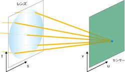 図6 カメラ内のライトフィールド