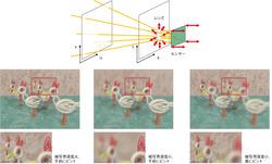 図8 焦点ボケの合成