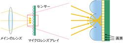図15 マイクロレンズアレイによる光線分割