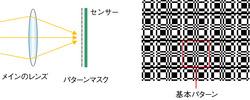 図16 パターンマスクによる光線分割