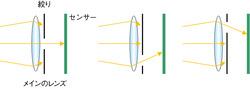 図17 絞り機構による光線分割
