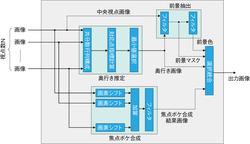 図22 ライトフィールド処理エンジンの概念図