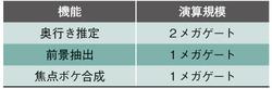 表2 各機能の演算規模